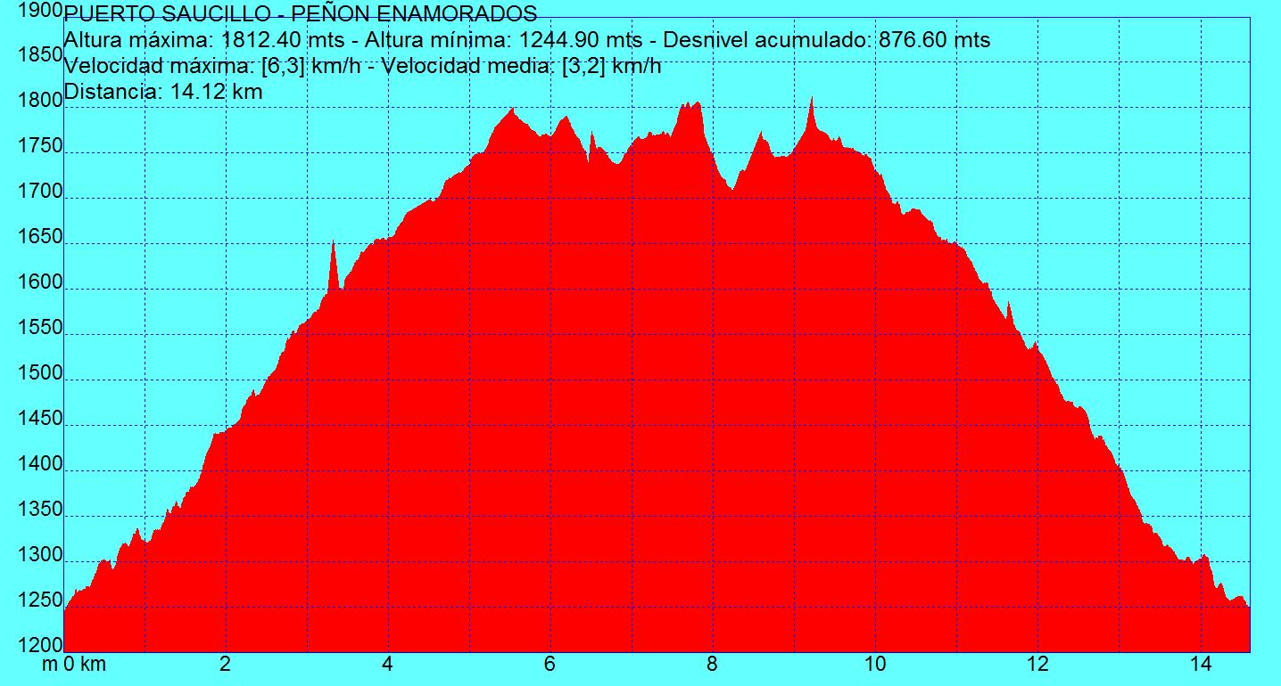 Altimetría ruta